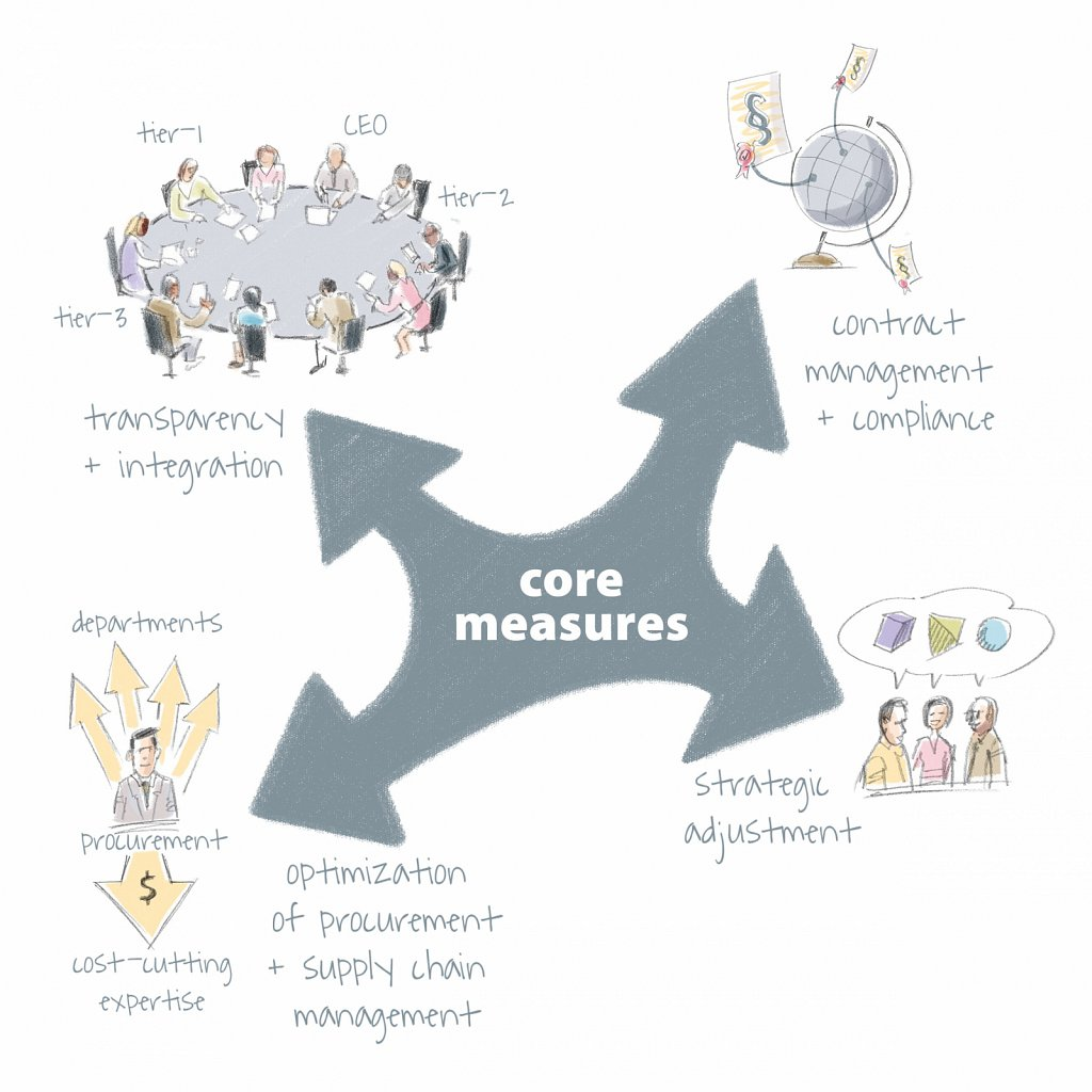 Core Measures